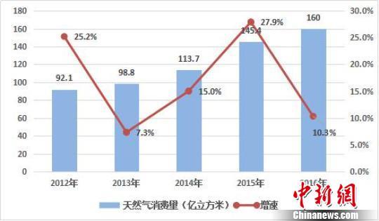 陕京四线工程干线全线贯通 日输送能力增7000至8000万m³