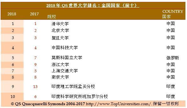 QS金砖大学排名出炉:清华居首,中国大学双一流建设显效