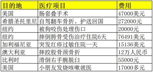 报告:中国游客海外病不起 欧美医疗费可达国内30倍