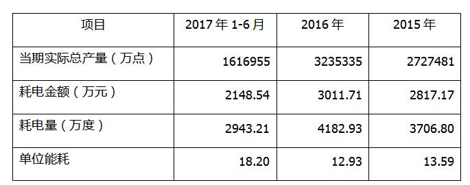 光弘科技关联交易助力盈利增长 多项财务数据存疑