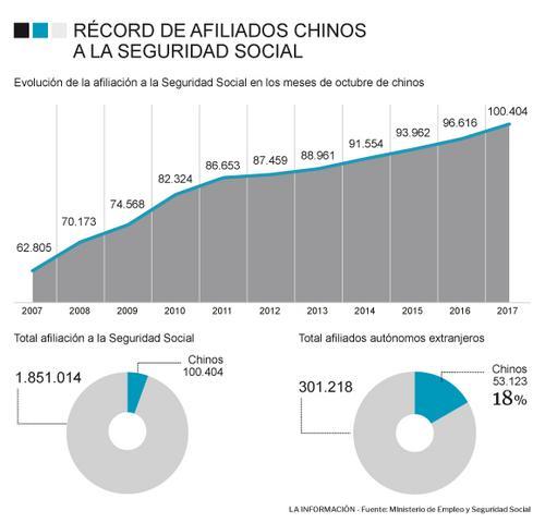 西班牙社保登记华人首破10万 凸显市场实力