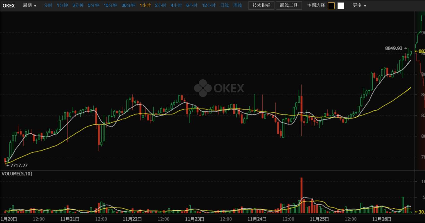 OKEx比特币冲刺6万元大关