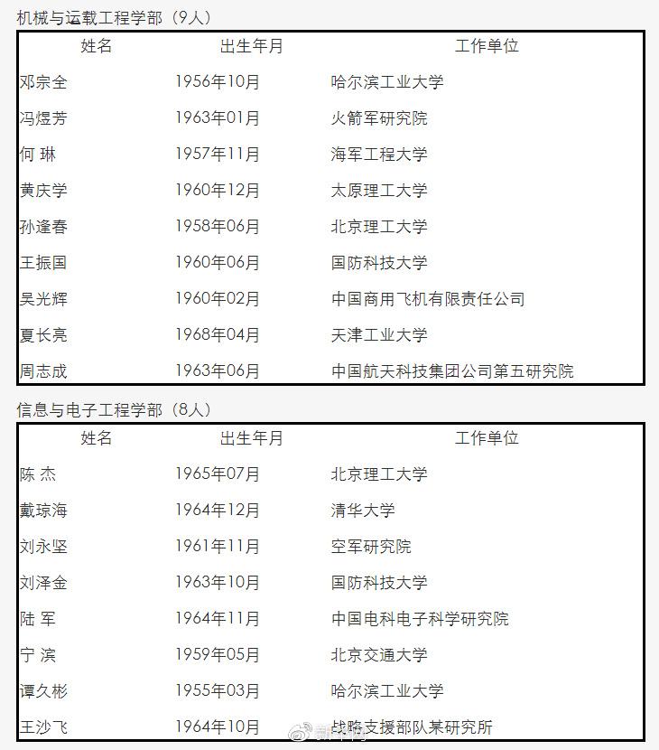 中国工程院新增67位院士 比尔·盖茨当选外籍院士
