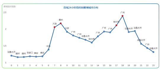 """最新中国""""堵城""""排行榜出炉 最堵的是这个城市"""