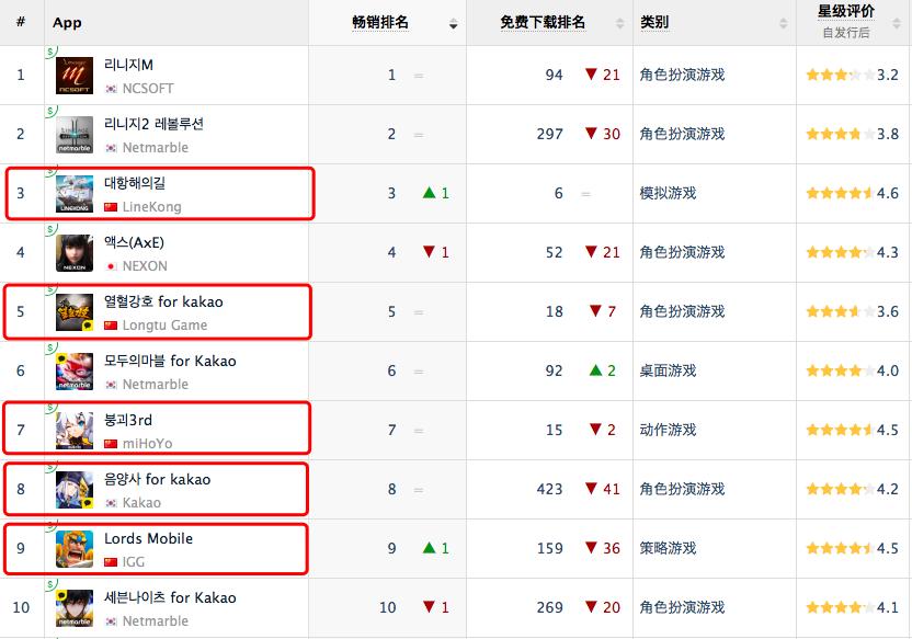 """韩国游戏市场也有""""腾讯网易""""  中国游戏如何在巨头压制下逆袭的?"""