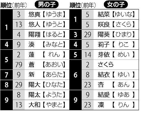 """2017年日本新生儿取名调查:女孩叫""""结菜""""的最多"""