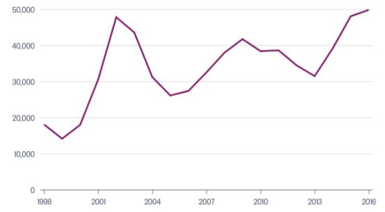 新西兰国际学生数量迎新高 首都惠灵顿增幅明显