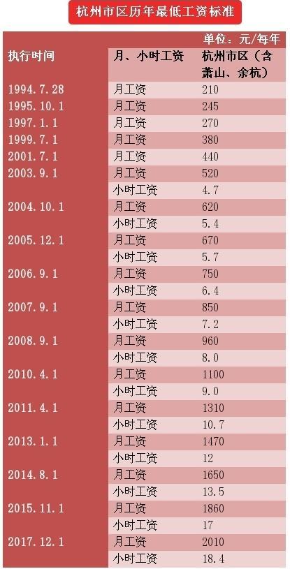5地最低工资标准不低于2000元 杭州12月1日执行新标