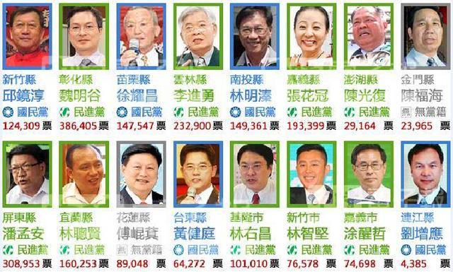 """民进党""""末位县长""""保住2018参选提名 肉麻感谢蔡英文"""