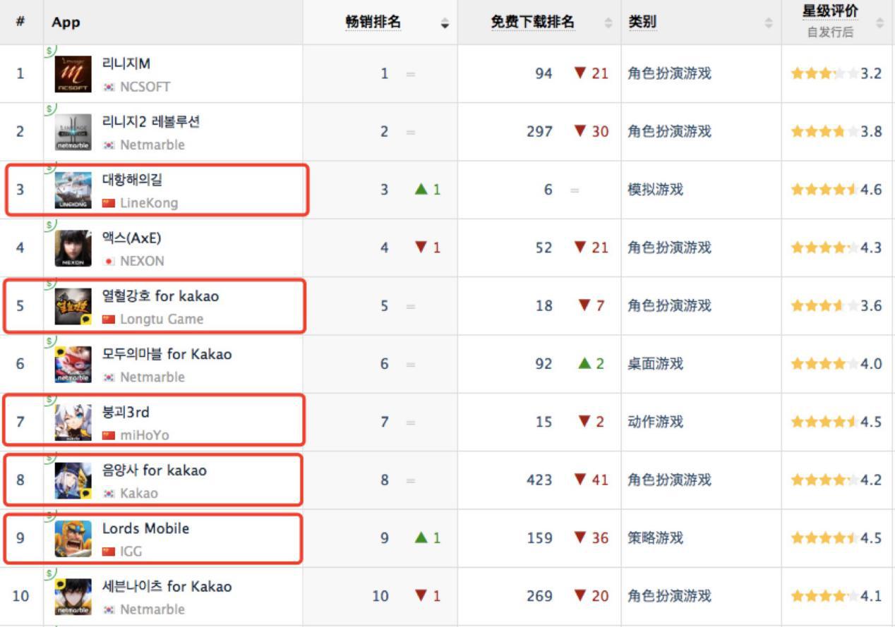 韩国厂商集体起诉中国山寨游戏为哪般?