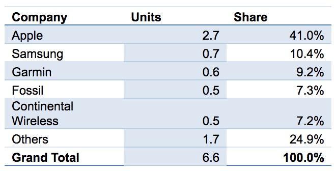 IDC:Apple Watch第3季度出货量占比下滑8.6%