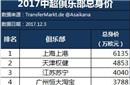 中超俱乐部总身价排行榜:上港高居榜首 恒大第4
