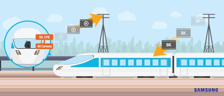 三星在日本火车上测试5G网络 速度突破1Gbps