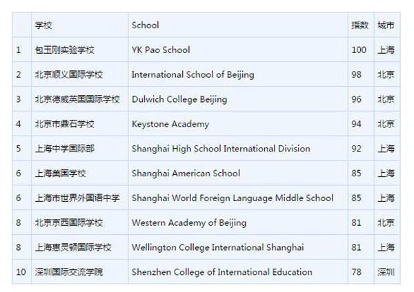 2017胡润中国国际学校排行:前5北京学校占3席
