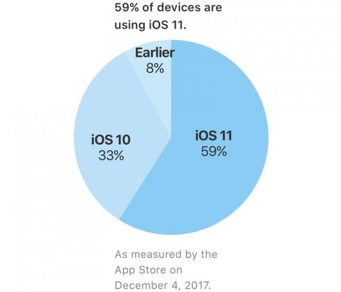 苹果官方数据:iOS 11安装普及率已达59%