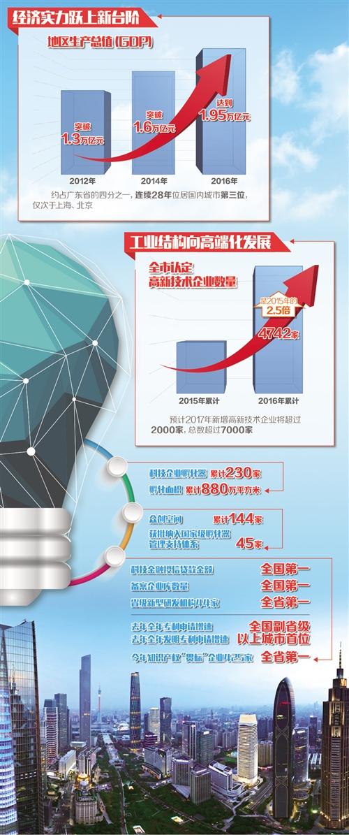 广州因《财富》全球论坛举办引来世界关注的目光 千年商都续写创新传奇
