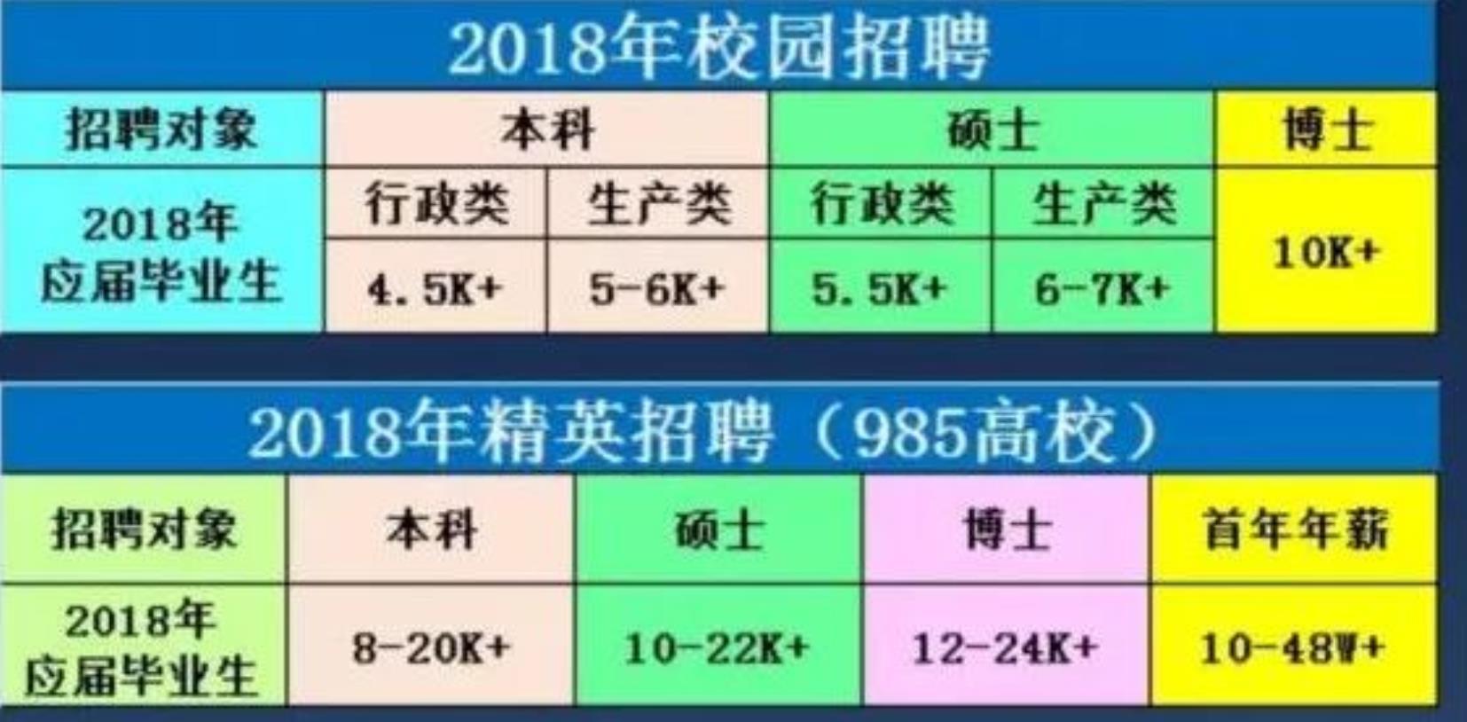 年薪48万招清华北大学生养猪 毕业生:是不是忽悠?
