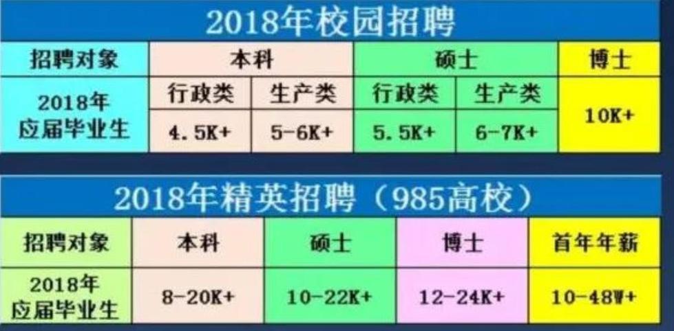 年薪48万招清华北大学生养猪 靠谱吗?