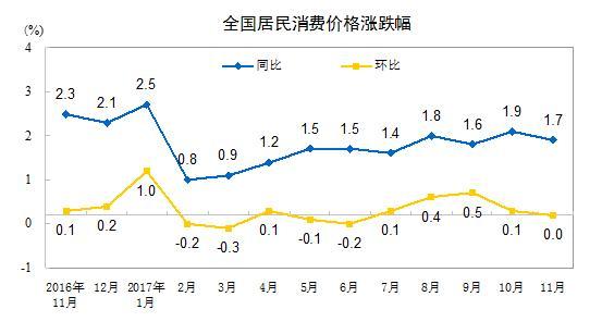 11月份CPI同比上涨1.7% 预计全年上涨1.5%左右