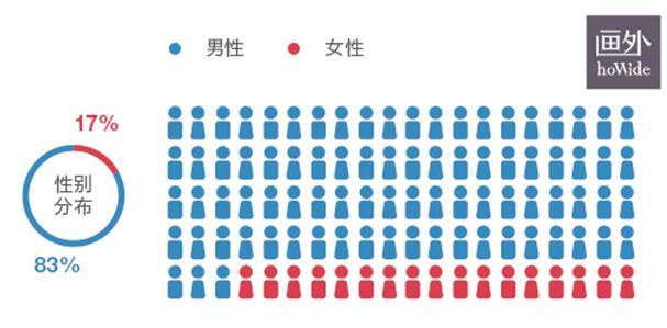 2017中国青年电影导演生存状态调查报告