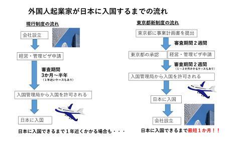 日本将开放外国人创业准备签证 旨在促进地方经济发展