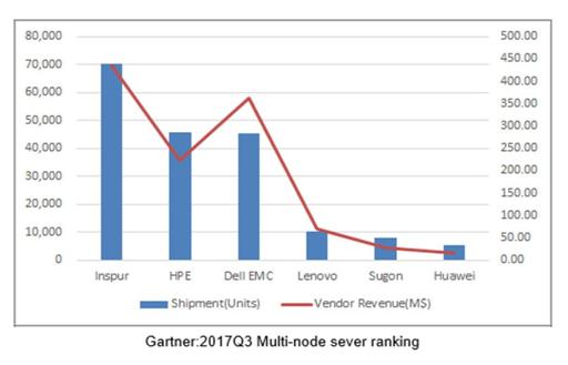 超越惠普戴尔EMC  浪潮云服务器出货量居全球第一