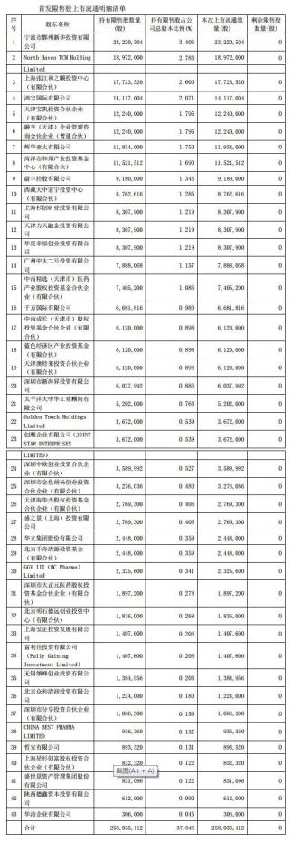 步长制药破发成股民绞肉机 中信证券保荐狂赚2.2亿