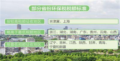 环保税开征在即 大部分省份已确定具体税额