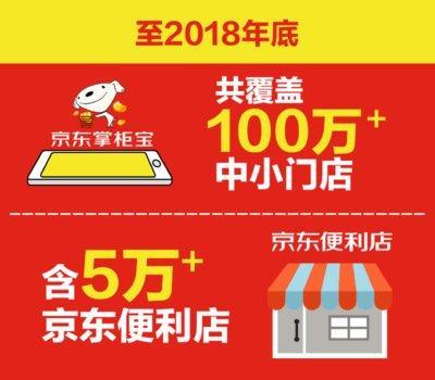 京东新通路定战略目标 宣布至2018年底覆盖100万家中小门店