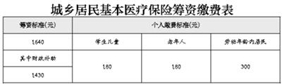 北京城乡居民医保明年起统一标准