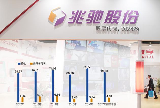 """兆驰股份买理财产品""""上瘾"""":48.96亿买了信托"""
