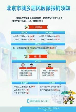 北京城乡医保明年起统一 起付线下降报销比例提升
