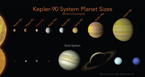 """谷歌AI助力 NASA发现2500光年外第二个""""太阳系"""""""