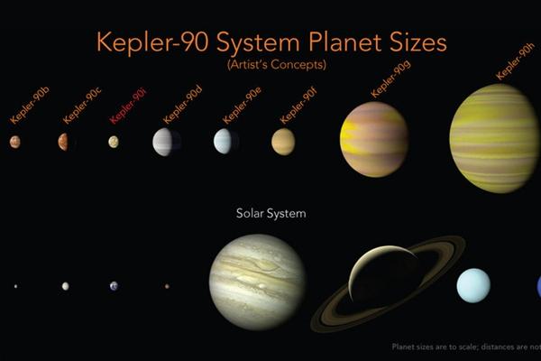 又一个太阳?NASA宣布发现第二个有8颗行星的恒星