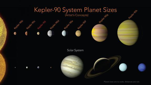 "AI立功!NASA发现第二个""太阳系"":也有八颗行星"