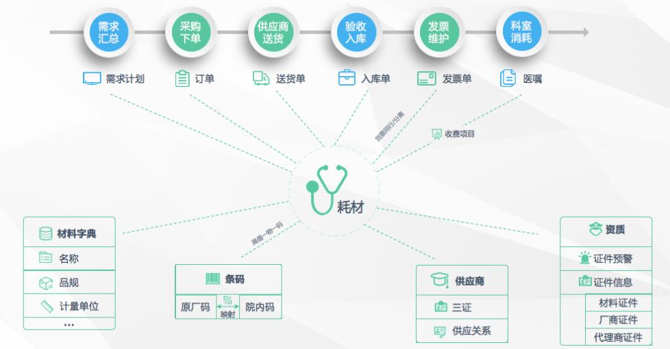 【精细化榜样】河南省人民医院:互联网+高效耗材协同管理