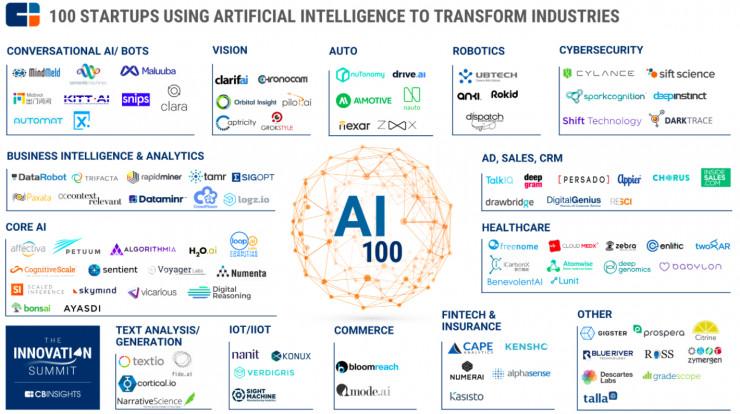 全球最强AI创业公司榜单 7家中国公司上榜