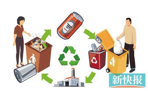 """广州旧家具玻璃瓶定点处理 收垃圾用上""""大数据"""""""