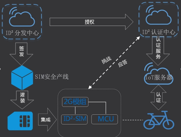 阿里云发布首个物联网安全方案:一机一密