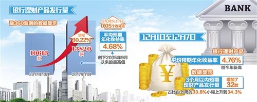 银行理财量价齐升 年末收益率或小幅走高