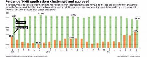 美H-1B签证申请难度大增 申请者称通过与否全靠运气