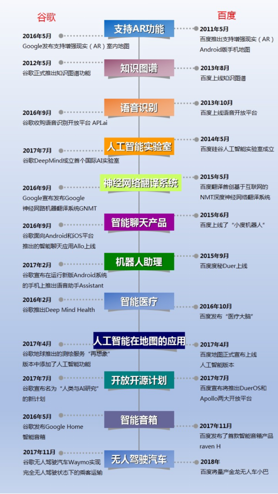 中国百度领先美国谷歌?来看你不知道的AI发展史