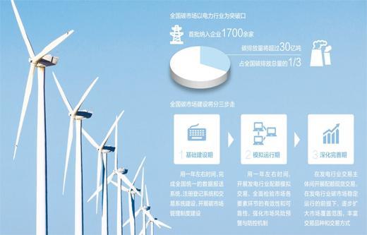 全国碳排放交易体系启动 中国碳市场会是什么样?