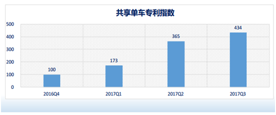 共享单车发展指数报告:行业发展或步入技术驱动