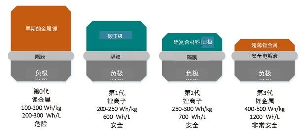 SolidEngergy完成3000万美金C轮融资 研发新型锂电池将无人机续航翻倍