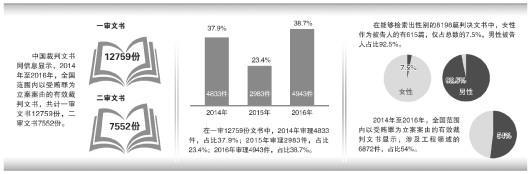 12759份受贿案裁判文书披露:超一半受贿发生于工程