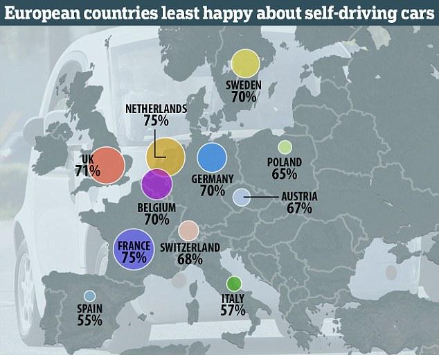 自动驾驶车欧洲调查:英国人最反对/意大利人最支持