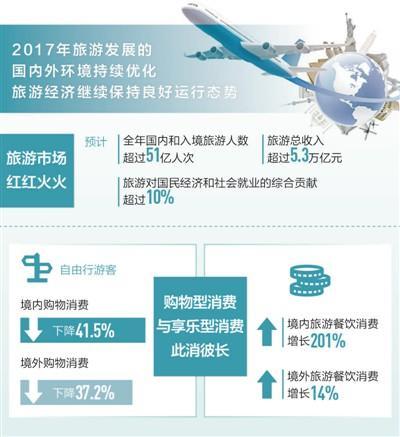 中国旅游经济保持良好态势 今年总收入料超5.3万亿