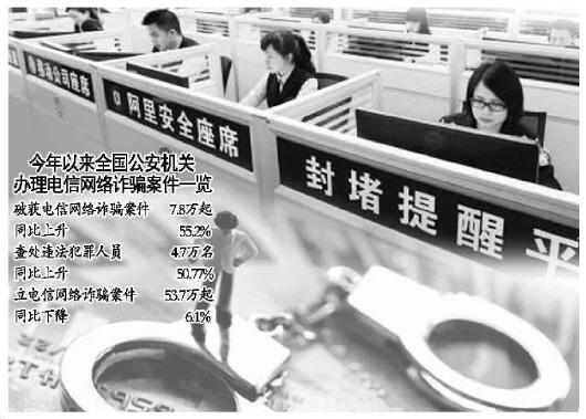 公安治理电信网络诈骗今年止付冻结逾百亿涉案资金