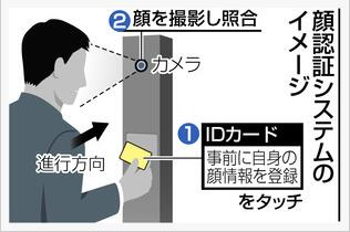 史上首次!东京奥运会将采用NEC人脸识别系统